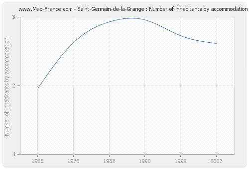 Saint-Germain-de-la-Grange : Number of inhabitants by accommodation