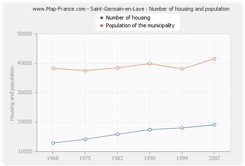 Saint-Germain-en-Laye : Number of housing and population