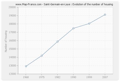 Saint-Germain-en-Laye : Evolution of the number of housing