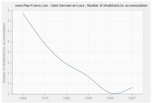 Saint-Germain-en-Laye : Number of inhabitants by accommodation