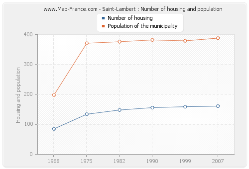 Saint-Lambert : Number of housing and population