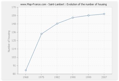 Saint-Lambert : Evolution of the number of housing
