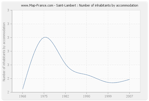 Saint-Lambert : Number of inhabitants by accommodation