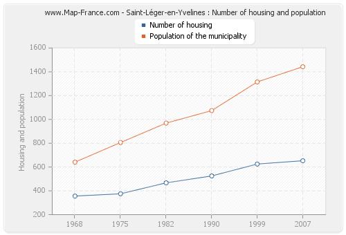 Saint-Léger-en-Yvelines : Number of housing and population