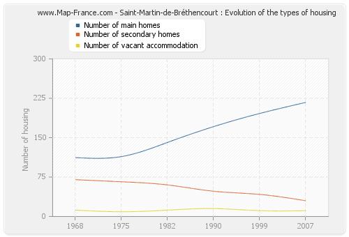 Saint-Martin-de-Bréthencourt : Evolution of the types of housing