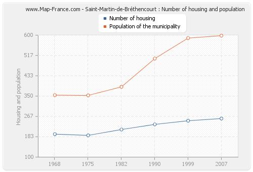 Saint-Martin-de-Bréthencourt : Number of housing and population