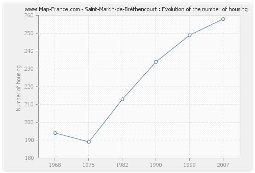 Saint-Martin-de-Bréthencourt : Evolution of the number of housing