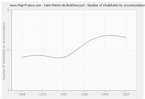 Saint-Martin-de-Bréthencourt : Number of inhabitants by accommodation