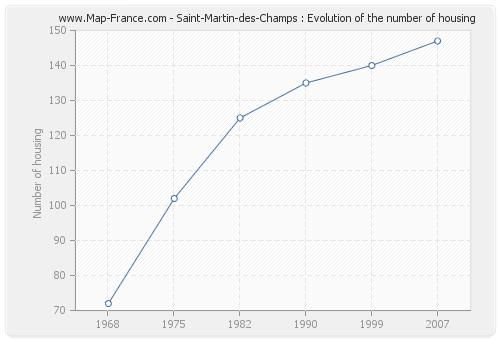 Saint-Martin-des-Champs : Evolution of the number of housing