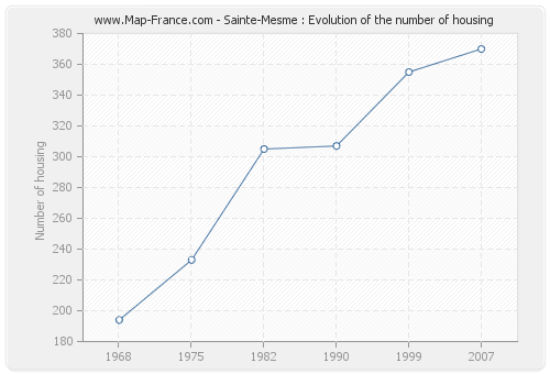 Sainte-Mesme : Evolution of the number of housing