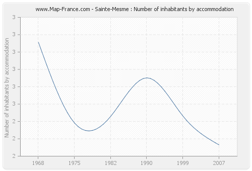 Sainte-Mesme : Number of inhabitants by accommodation