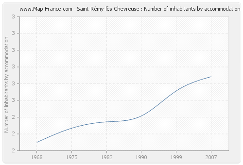 Saint-Rémy-lès-Chevreuse : Number of inhabitants by accommodation