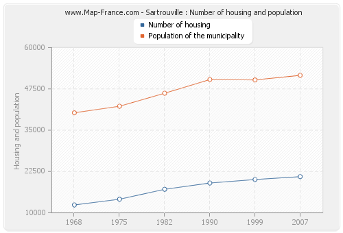 Sartrouville : Number of housing and population