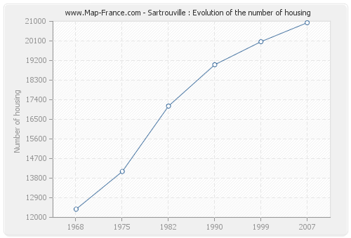Sartrouville : Evolution of the number of housing