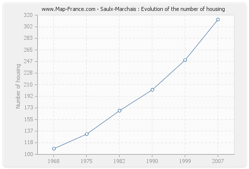 Saulx-Marchais : Evolution of the number of housing