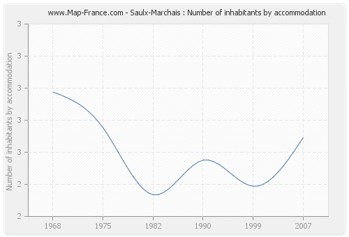 Saulx-Marchais : Number of inhabitants by accommodation