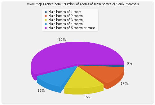 Number of rooms of main homes of Saulx-Marchais