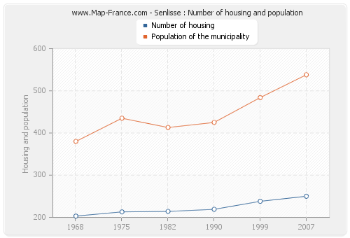 Senlisse : Number of housing and population