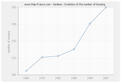 Senlisse : Evolution of the number of housing