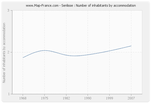 Senlisse : Number of inhabitants by accommodation