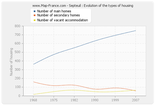 Septeuil : Evolution of the types of housing