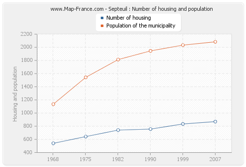 Septeuil : Number of housing and population