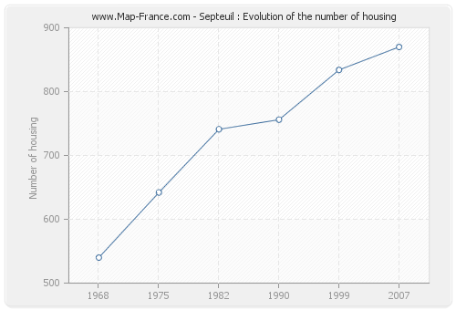 Septeuil : Evolution of the number of housing