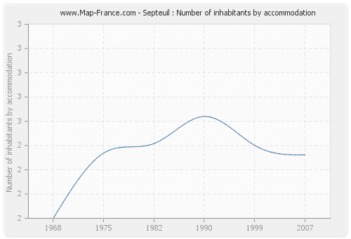 Septeuil : Number of inhabitants by accommodation