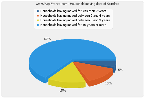 Household moving date of Soindres