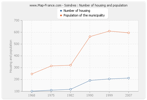 Soindres : Number of housing and population