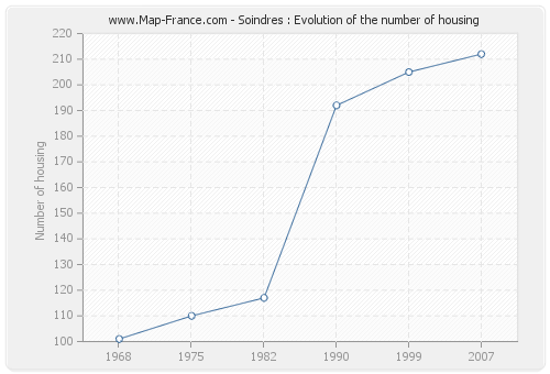 Soindres : Evolution of the number of housing