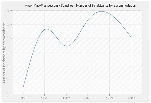 Soindres : Number of inhabitants by accommodation