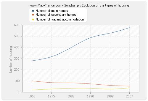 Sonchamp : Evolution of the types of housing