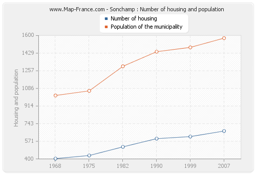 Sonchamp : Number of housing and population