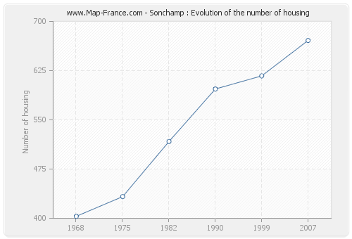 Sonchamp : Evolution of the number of housing