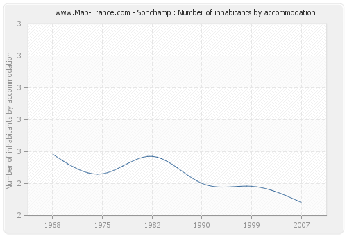 Sonchamp : Number of inhabitants by accommodation