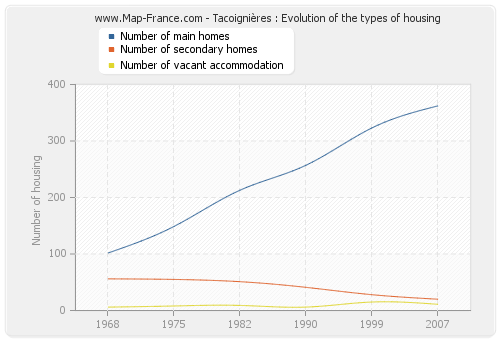 Tacoignières : Evolution of the types of housing