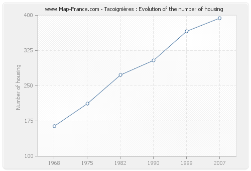Tacoignières : Evolution of the number of housing