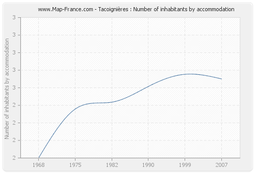 Tacoignières : Number of inhabitants by accommodation