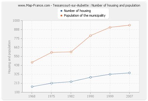Tessancourt-sur-Aubette : Number of housing and population