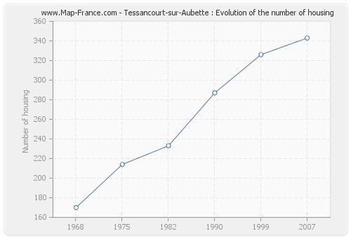 Tessancourt-sur-Aubette : Evolution of the number of housing