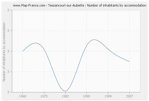 Tessancourt-sur-Aubette : Number of inhabitants by accommodation