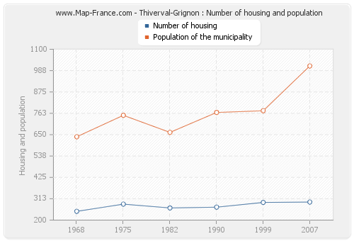 Thiverval-Grignon : Number of housing and population