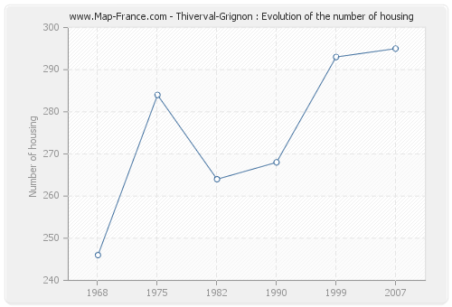 Thiverval-Grignon : Evolution of the number of housing