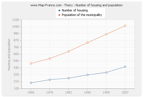 Thoiry : Number of housing and population