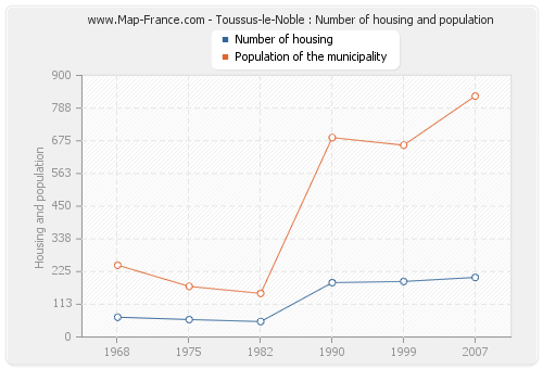 Toussus-le-Noble : Number of housing and population