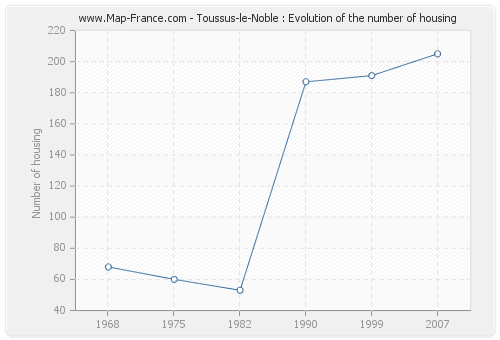 Toussus-le-Noble : Evolution of the number of housing
