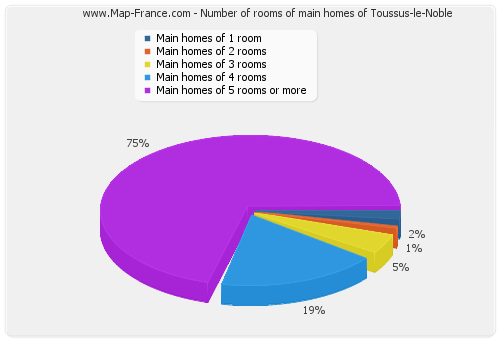 Number of rooms of main homes of Toussus-le-Noble