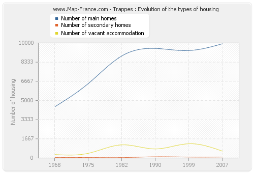 Trappes : Evolution of the types of housing