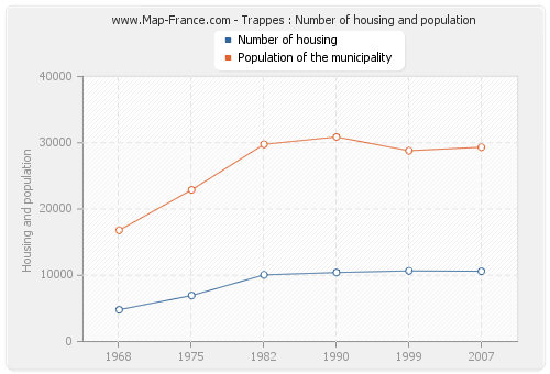 Trappes : Number of housing and population